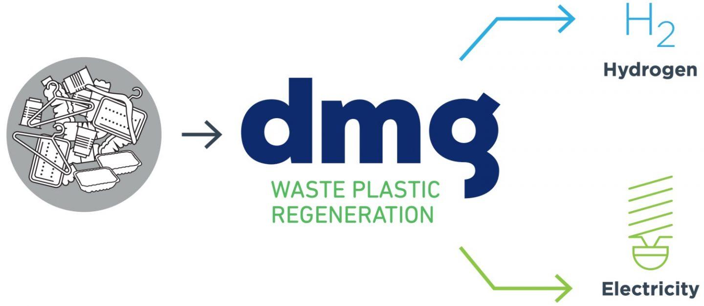 Dmg Unrecyclable Plastic